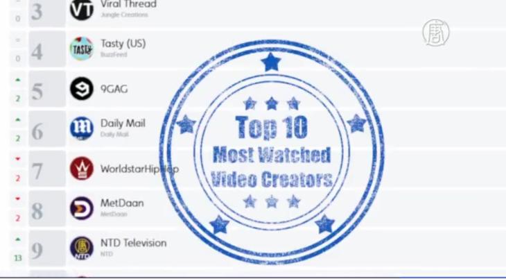 動画情報サイト「Tubular Insights」の発表したランキングに海外華人メディアが第9位に躍進した。(スクリーンショット/大紀元)