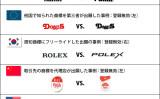 日米欧中韓の商標五庁(TM5)は今月22日、ロゴマークなどに似せて消費者を誤認させる商標を第三者が出願した例をまとめた「悪意の商標出願事例集」を公表した(経済産業省)