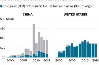 中国ODA対外援助は「慈善ではない、利益を基準」米研究室エイドリサーチ研究室が分析。図は2000年~2014年の中国と米国の対外援助投資額の比較グラフ。援助(ODA=青)と貸付(OOF=灰色)で色分けされている。(AidData Research Lab)