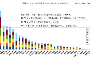 2017年上半期、連行された法輪功学習者の人数の地域別グラフ(明慧ネットminghui.org統計より大紀元編集部が作成)