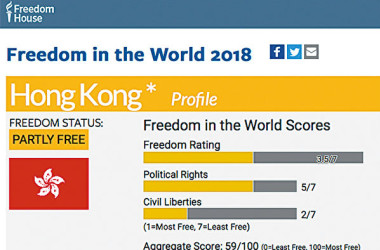 フリーダムハウスが世界各国の自由度を格付した報告書「世界自由度2018」を発表した。(フリーダムハウスHP)