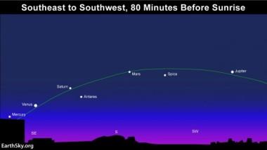 1月20日から2月20日まで、5つの太陽系惑星が並ぶ。肉眼で観測可(EarthSky)