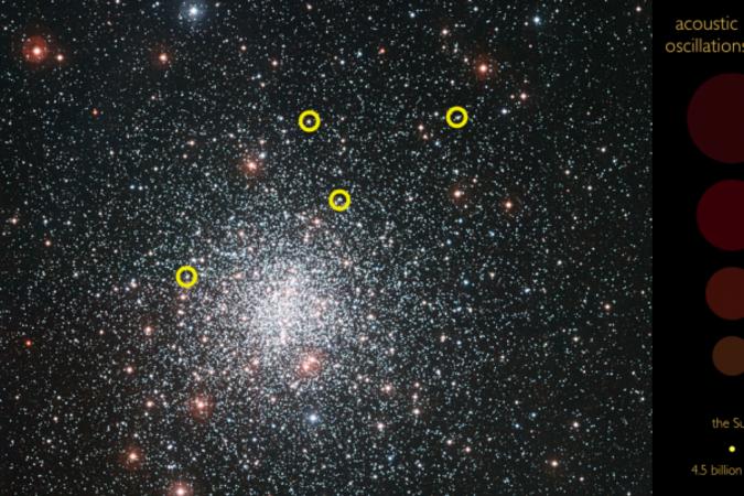 英バーミンガム大学の研究チームはこのほど、星震学で星の内部からの振動を測定し、星の「音」を再現することに成功した。(英バーミンガム大学より)