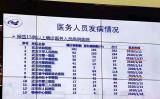 中国人ネットユーザーは、SNS上に、新型肺炎に感染した武漢市などの医療従事者の人数について投稿した(曹山石氏のツイッターより)