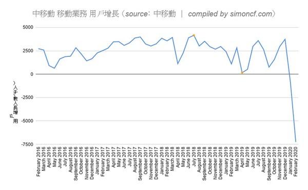 中国本土、今年1月2月で携帯電話の契約数が1447万件も減少 中共肺炎と関係か(中国移動の携帯電話契約数グラフ スクリーンショット)