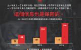 武漢の同済病院では2014、15年、16年の移植手術が急増している。(大紀元)