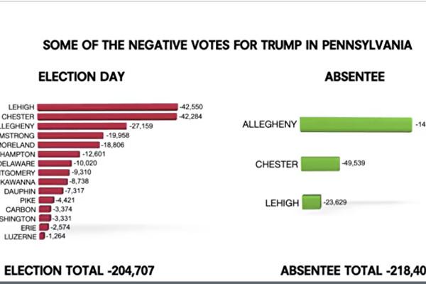米調査団体「データインテグリティ・グループ」の研究によると、ペンシルベニア州でトランプ大統領に投じた票のうち43万票余りが消された(英文大紀元よりスクリーンショット)