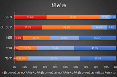 日本はアメリカに最も親近感を感じていることが分かった(内閣府より/大紀元)