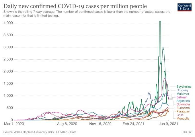 人口100万人あたり1日の感染者数が多い上位10カ国(Our World in Dataより)